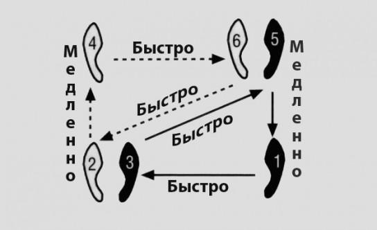 Пошаговое обучения вальсу