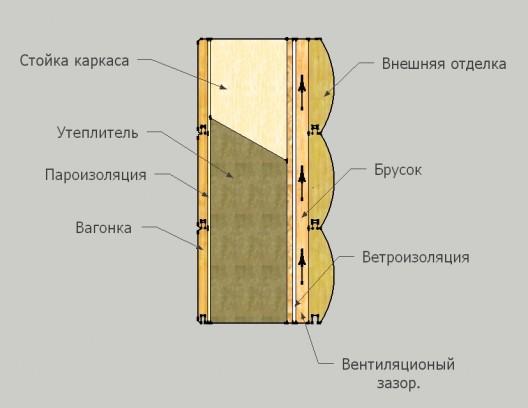 Заделка швов на металлической крыше