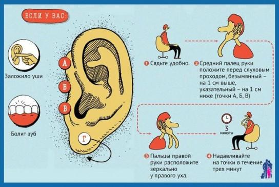 Как вылечить ухо от заложенности в домашних условиях