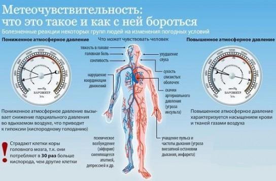 Как на беременных влияет высокое атмосферное давление 34